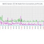Zabbix3.0.2监控Redis性能状态