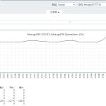 Zabbix3.0.2监控Mongodb性能状态